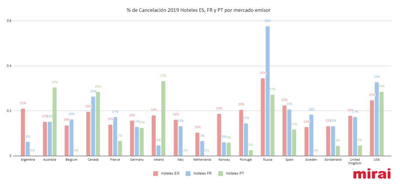 gráfico cancelación país por mercado emisor según Mirai