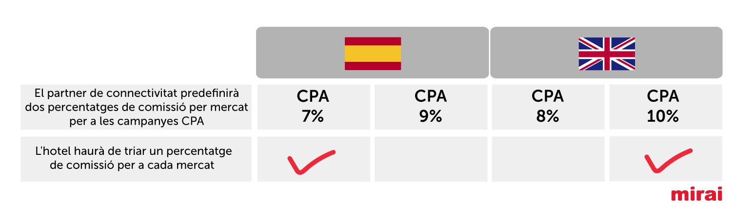 trivago percentatge de comissió per mercat cpa Mirai