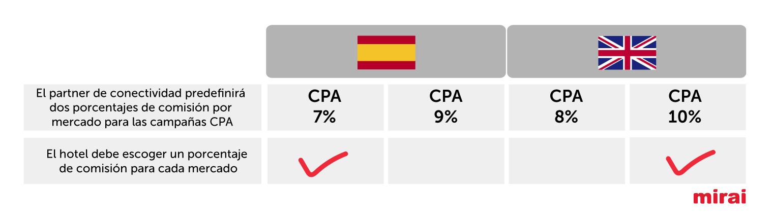 porcentajes de comision para cada mercado cpa trivago según Mrai