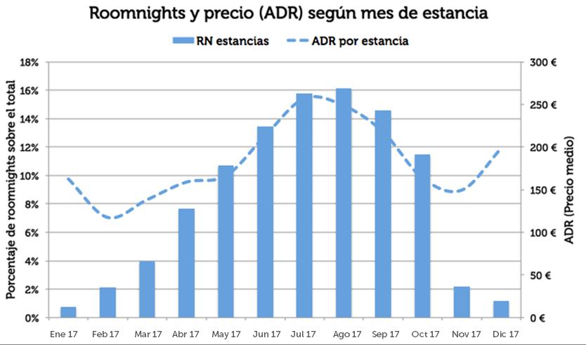 1. RN y ADR por mes - 3