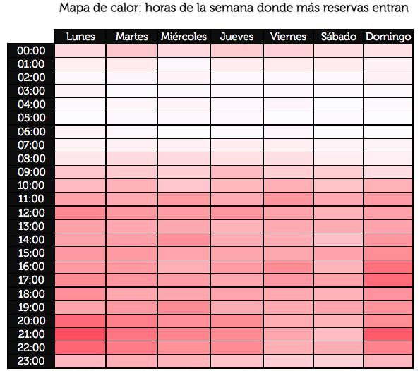 11. Mapa de calor hora del día y día de la semana con más reservas