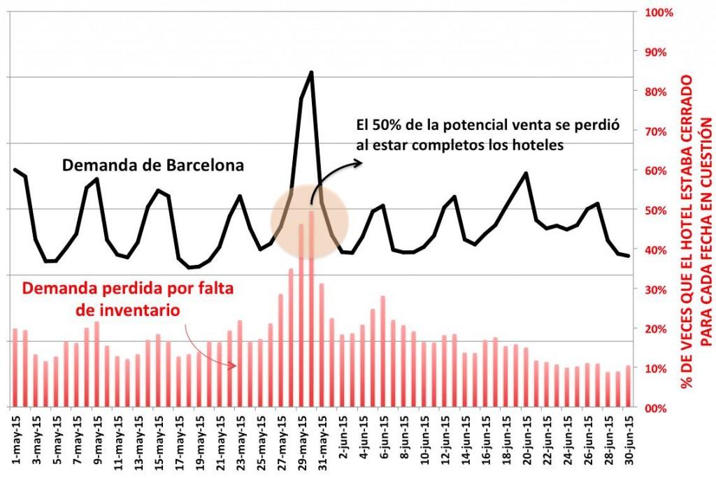 demanda perdida por falta disponibilidad hoteles barcelona copa del rey 2015