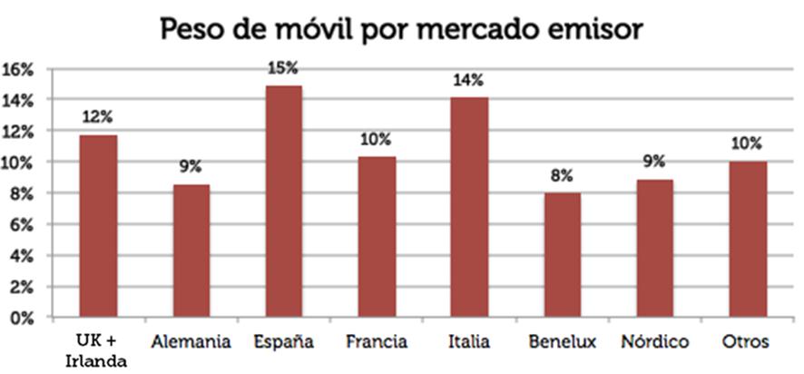 Peso de móvil por mercado emisor