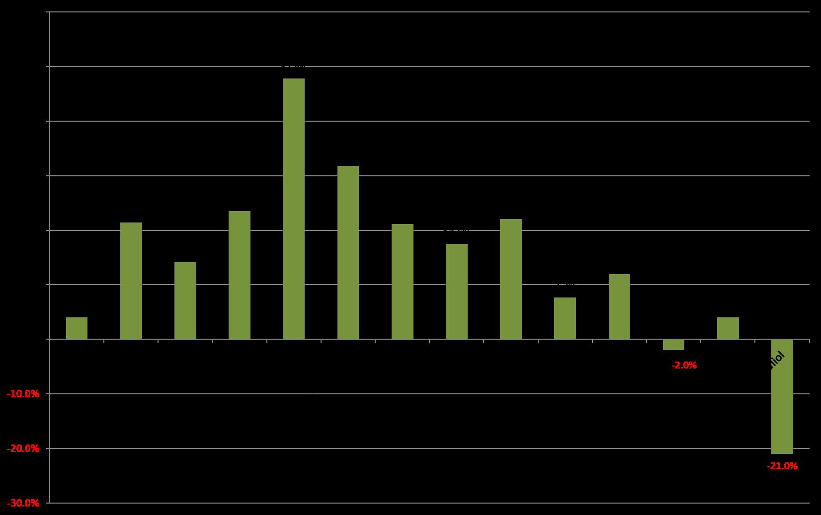 Com més gran és el percentatge de cancel·lacions en cada mes d'estada respecte l'any anterior