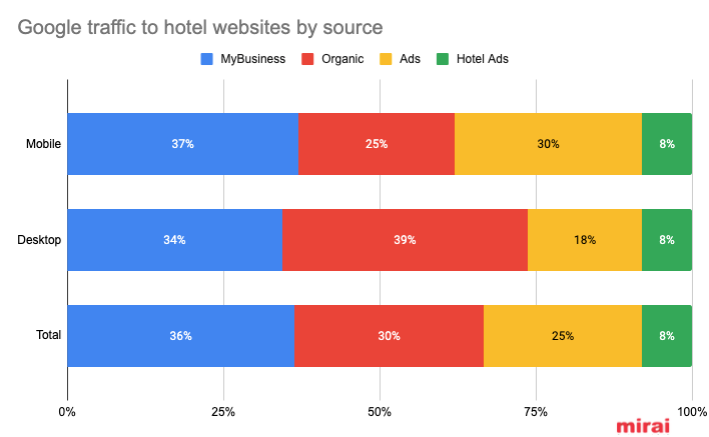 google-traffic-hotel-websites-source