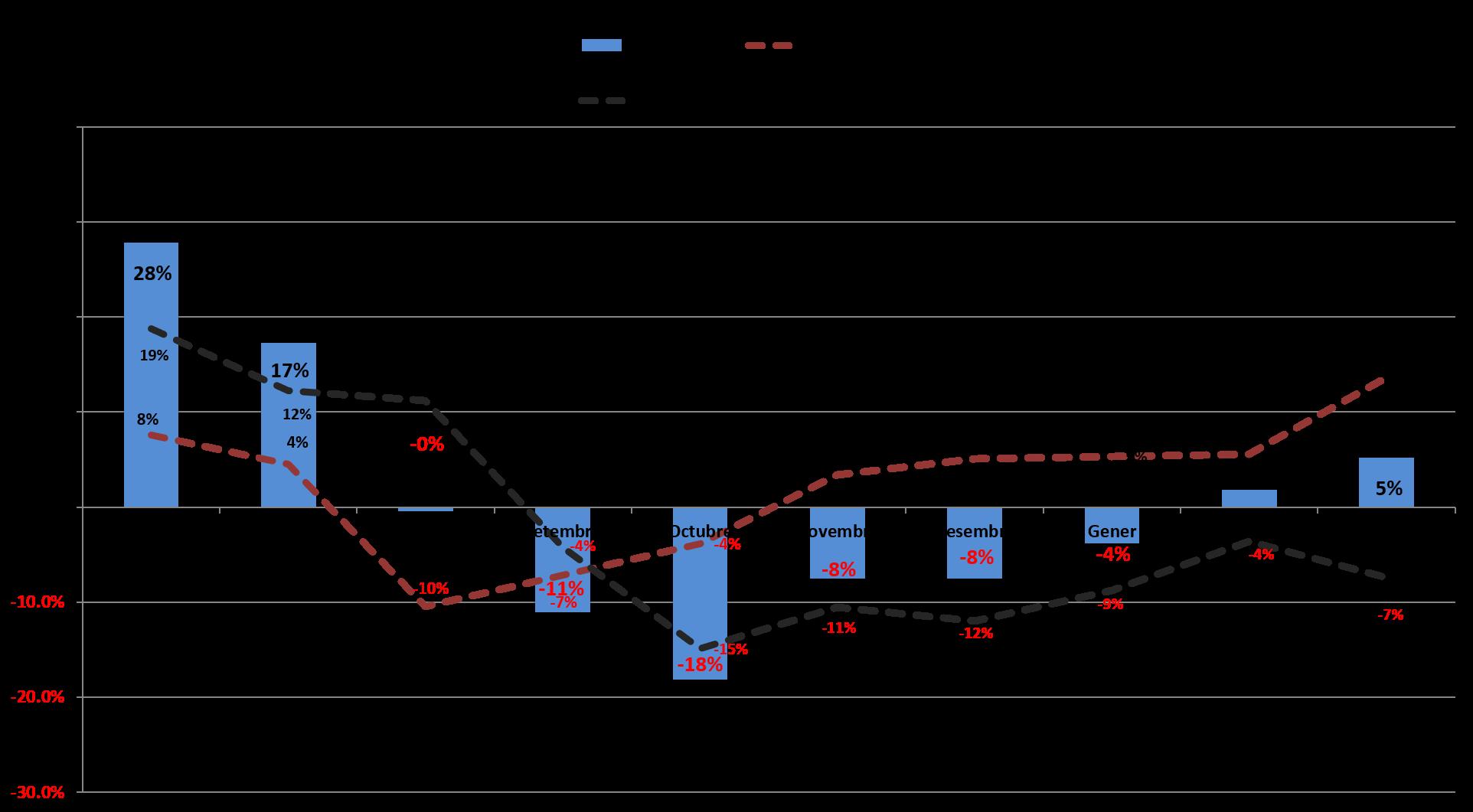 Variació per emisió i mes