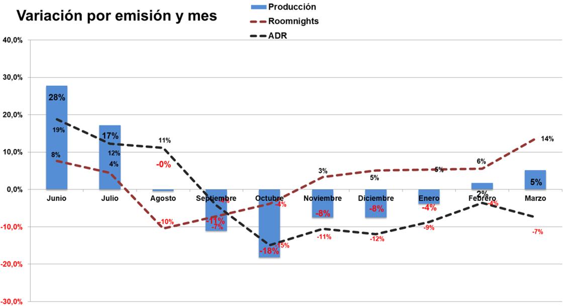Variación por emisión y mes