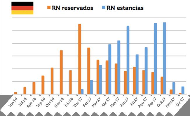 7. RN reservadas y RN estancias Alemania -3