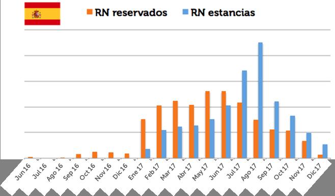 8. RN reservadas y RN estancias España -3