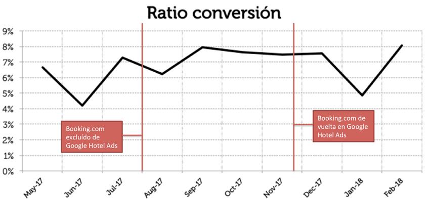 Ratio de conversión