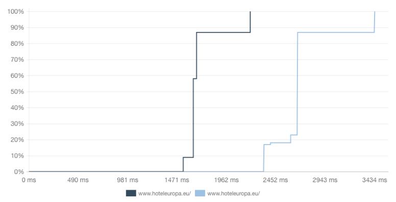 8. http vs https diferencia de carga gráfica