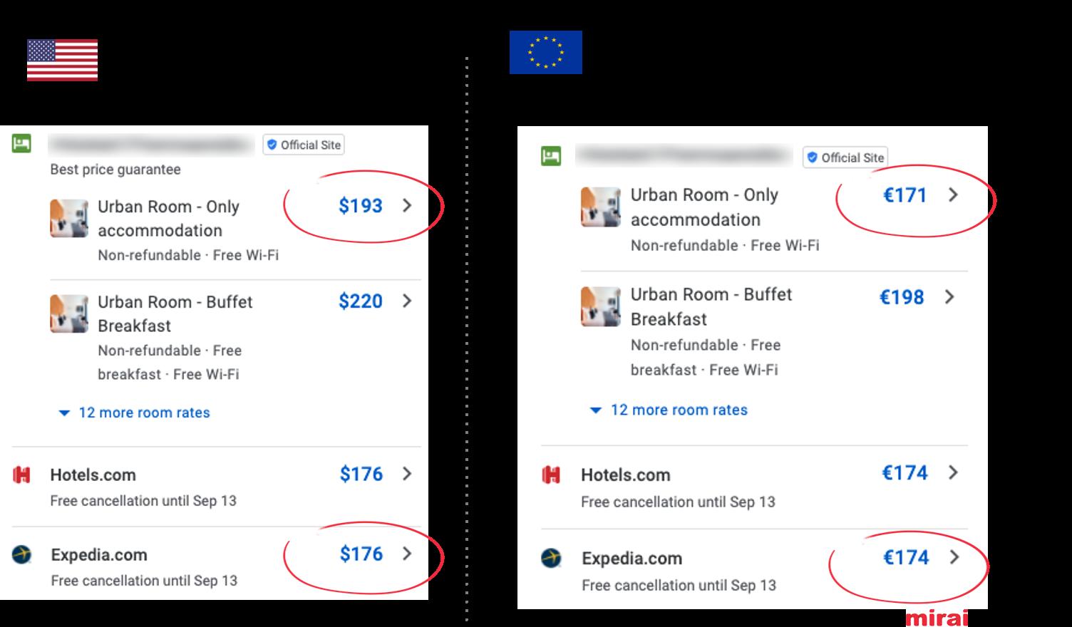 9. Información de impuestos en Google Hotel Ads - Mirai