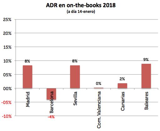 ADR en onthebooks 2018