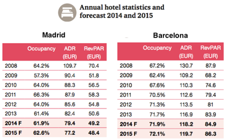 Annual hotel statistics and forecast 2014 and 2015