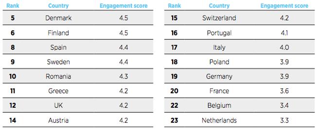 Consumo móvil Europa
