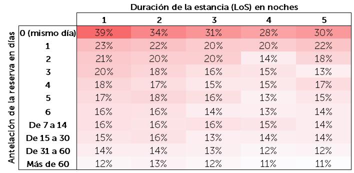 Duración estancia - Antelación reserva ES