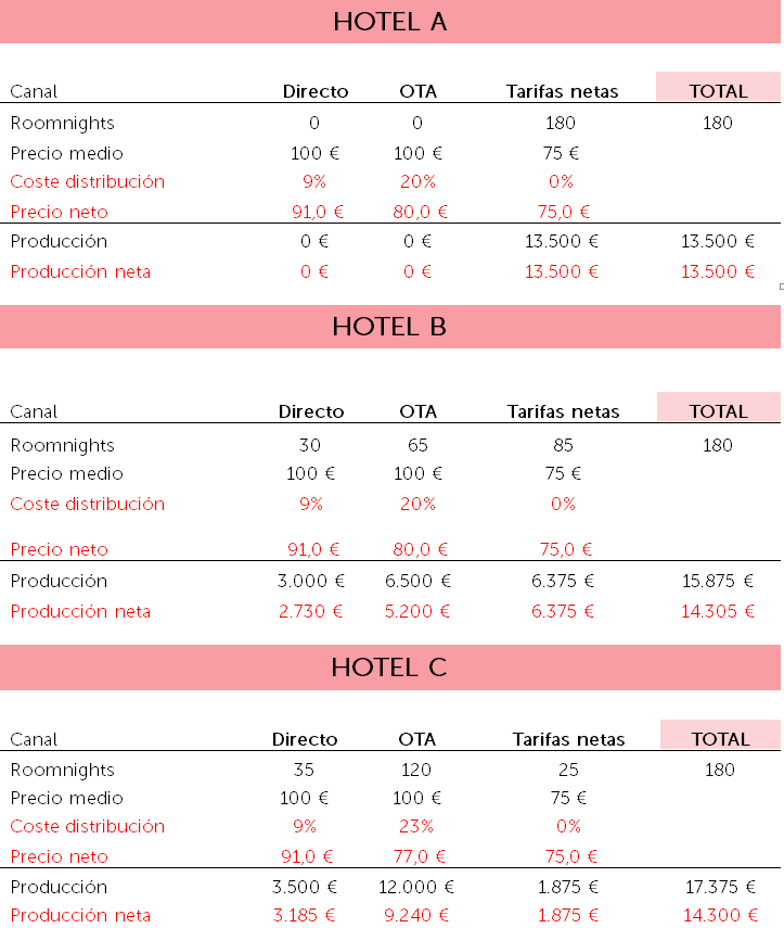 Ejemplo Hoteles GOPPar