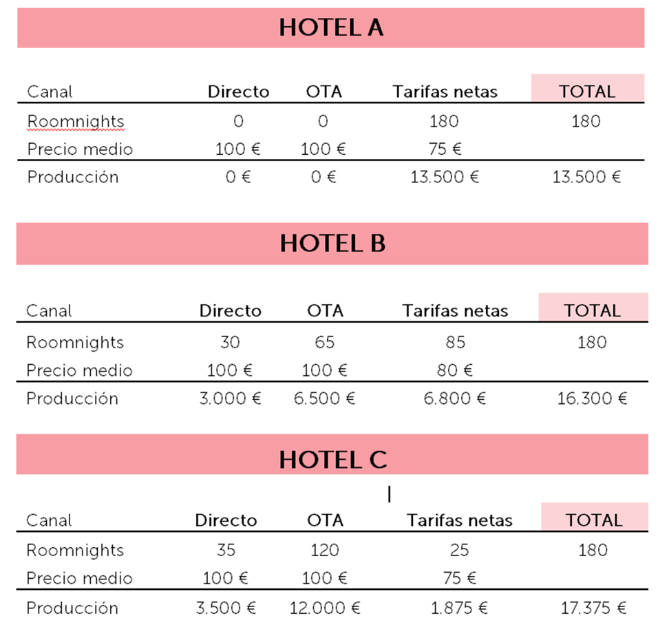 Ejemplo Hoteles