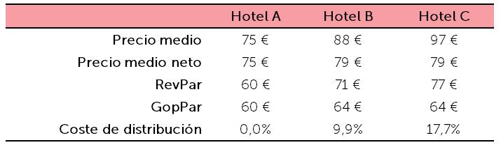 Ejemplo hoteles - Precio medio, RevPar y GOPPAr