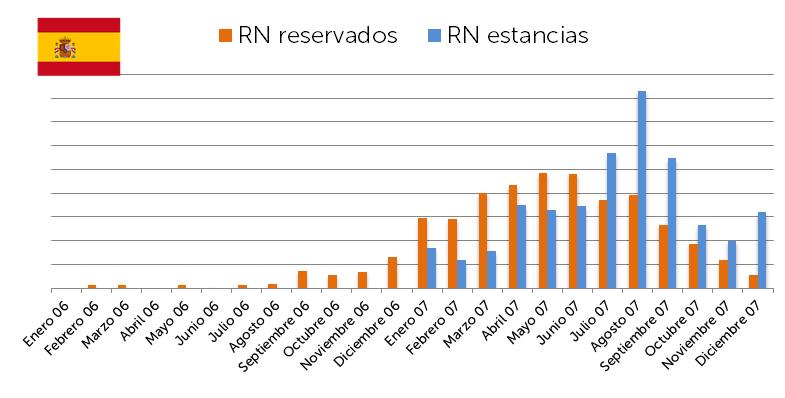 España - RN servados y RN estancias 2017 - CANARIAS