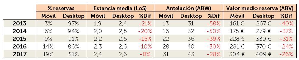 Evolución Móvil y Desktop ES
