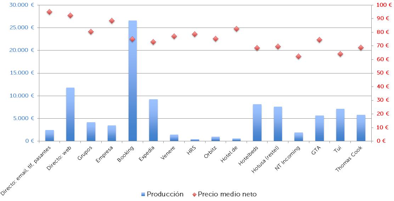Gráfica producción y precio medio channel mix