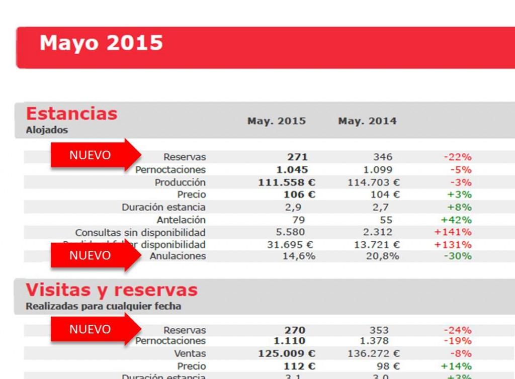 novedades informe mensual ventas hotel