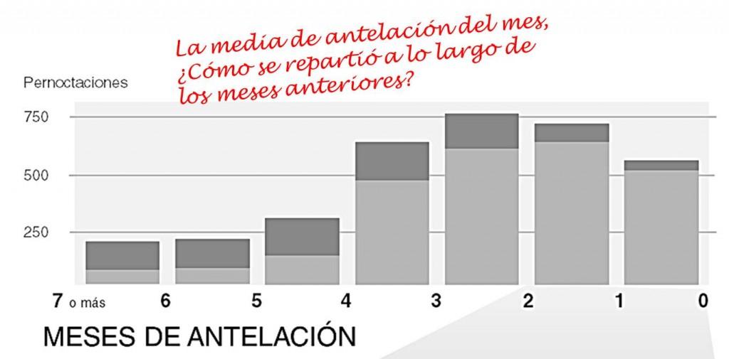 grafico antelacion mensual reservas hotel