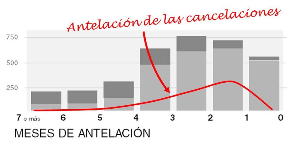 grafico antelacion de las cancelaciones de reservas de hotel