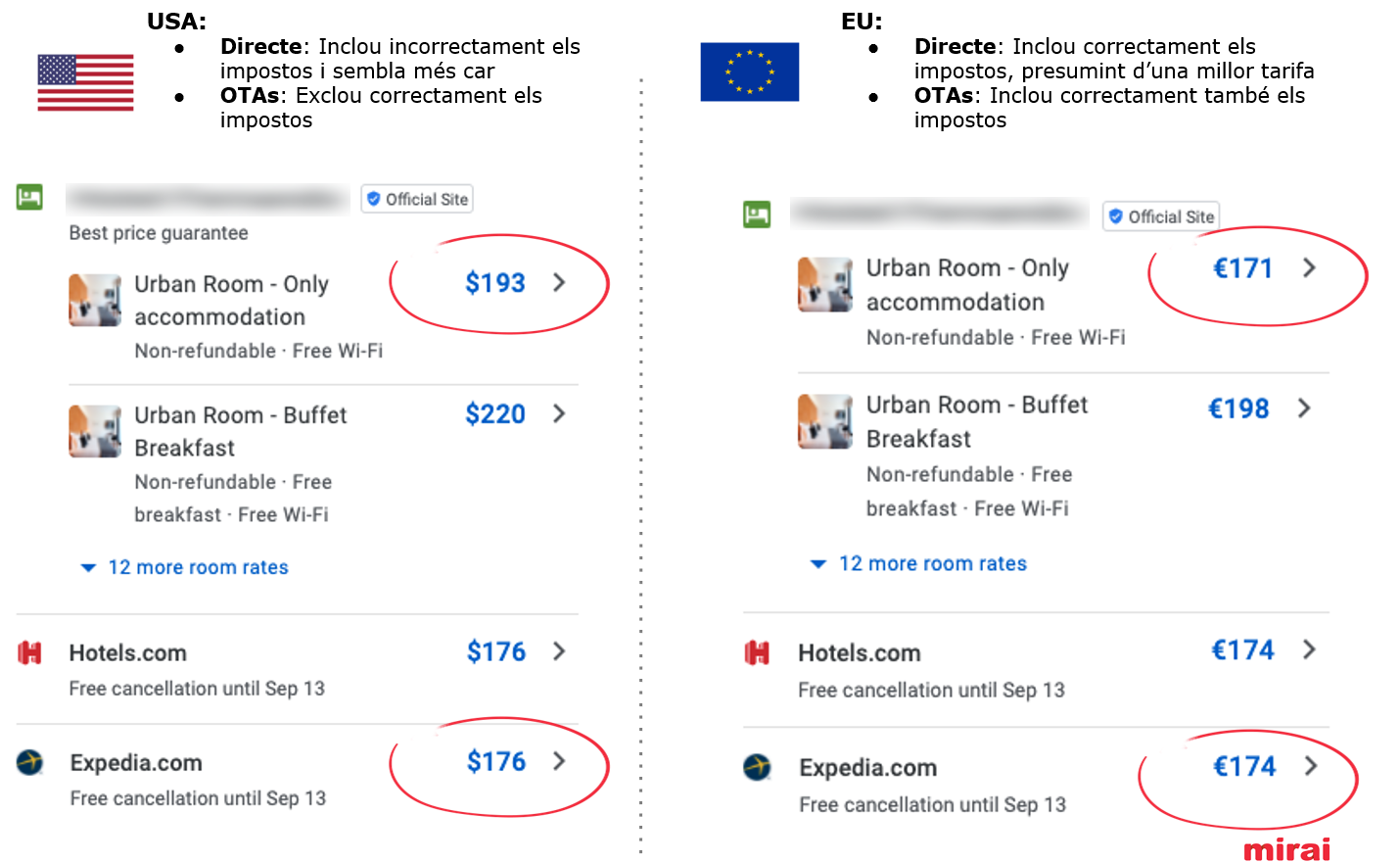Impostos Google Hotel Ads - Mirai