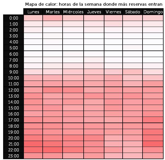 Mapa de calor - horas más reservas