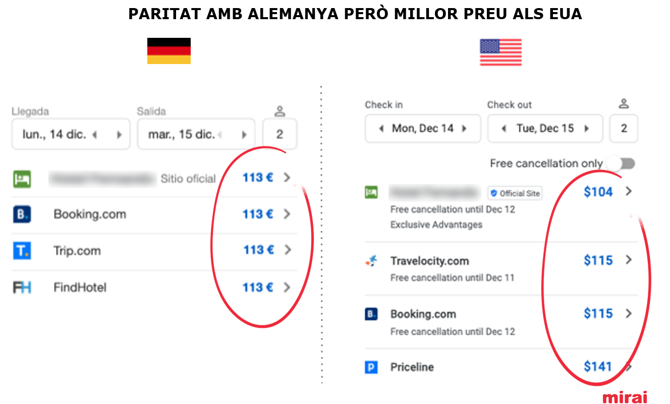 Paritat millor preu Google Hotel Ads - Mirai