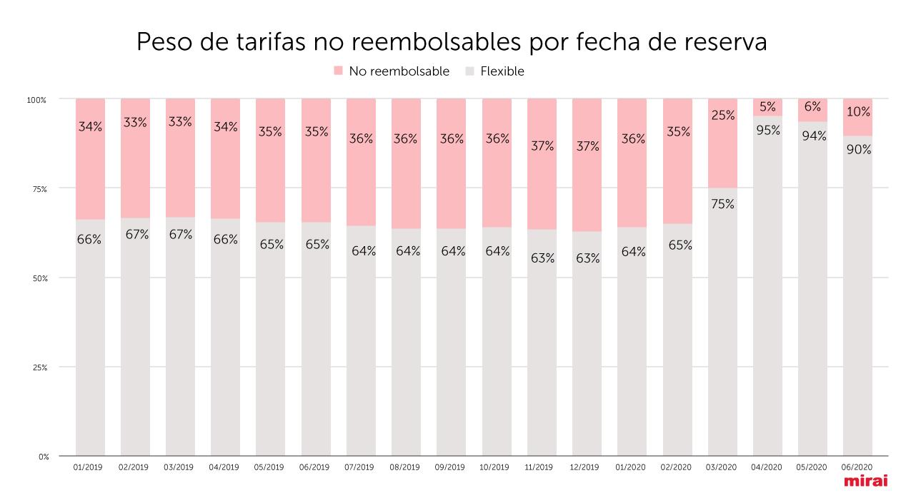 Peso-tarifas-no-reembolsables-por-fecha-de-reserva-ES