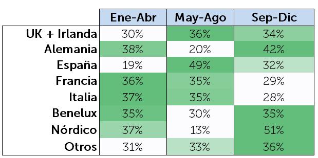 Reparto periodos estancia según mercado emisor