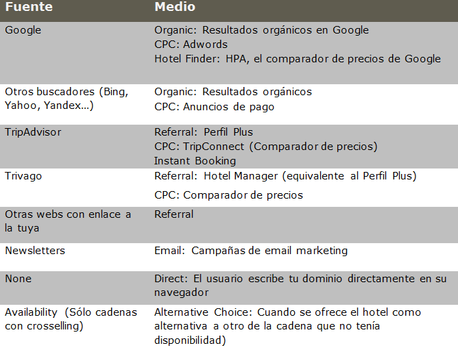 Tabla Fuente Medio Analytics hoteles