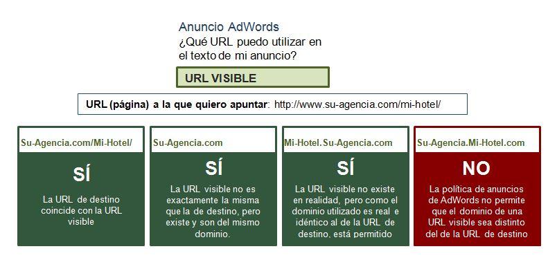 URLs autorizadas AdWords