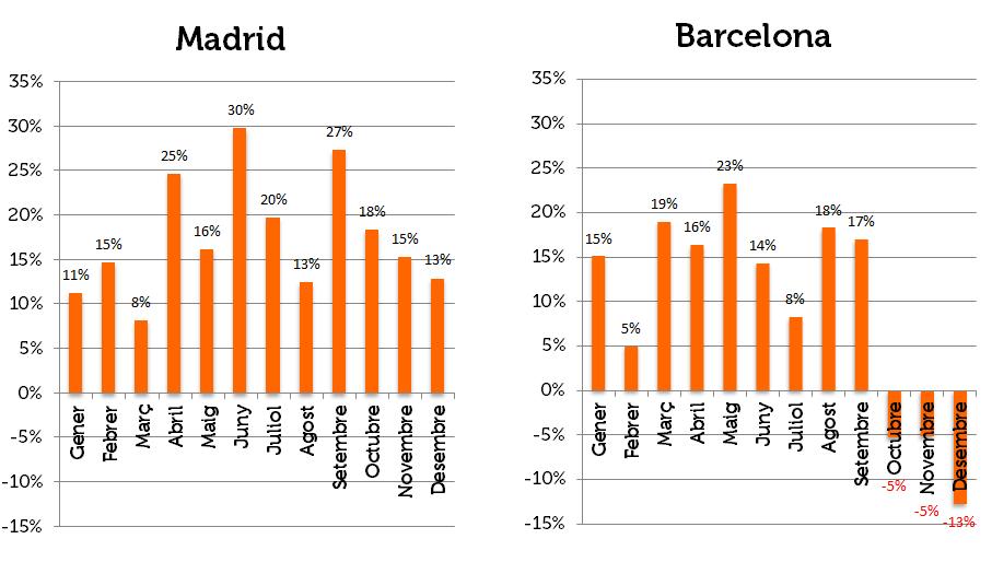 Variació Madrid Barcelona