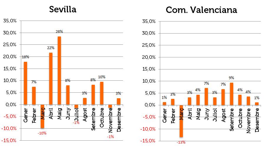 Variació Sevilla Com.valenciana