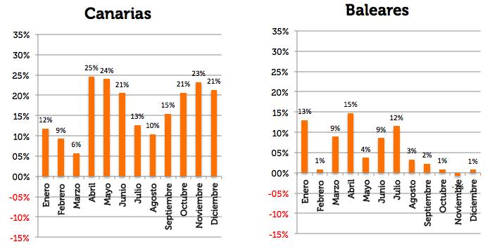 Variación ADR 2017 sobre 2016 Canarias y Baleares