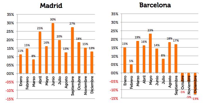 Variación ADR 2017 sobre 2016 Madrid y Barcelona