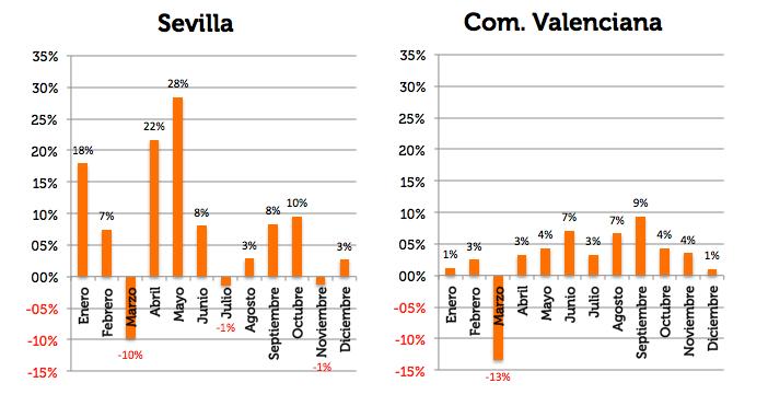 Variación ADR 2017 sobre 2016 Sevilla y com. valenciana