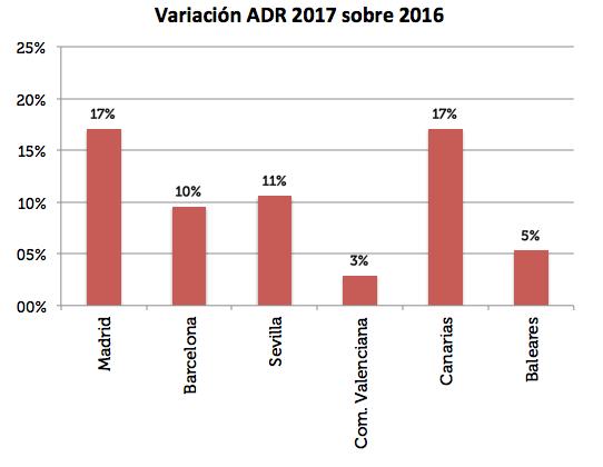 Variación ADR 2017 sobre 2016
