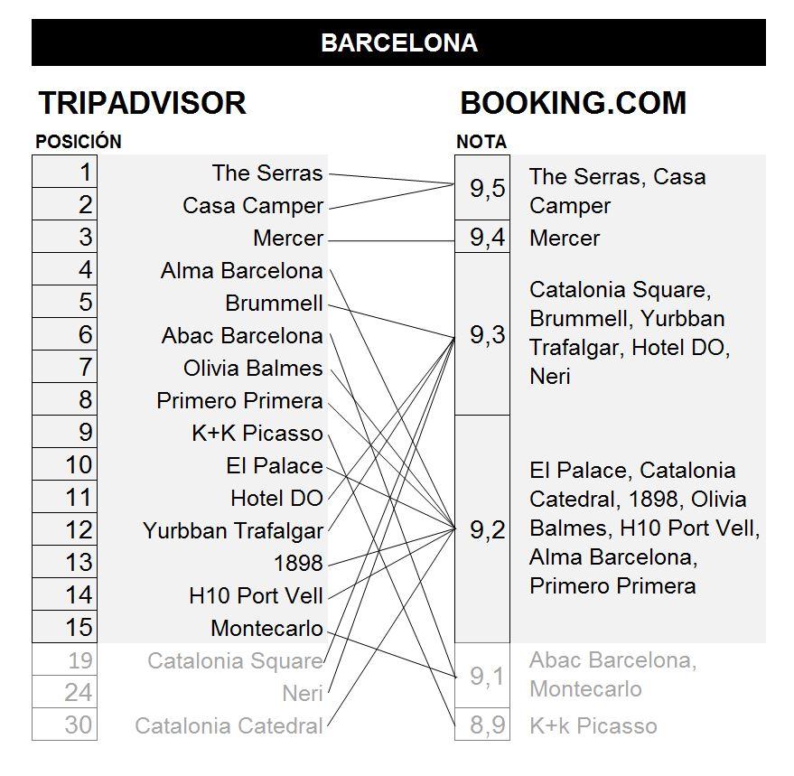 comparacion hoteles de barcelona por posicion en tripadvisor y nota en booking.com
