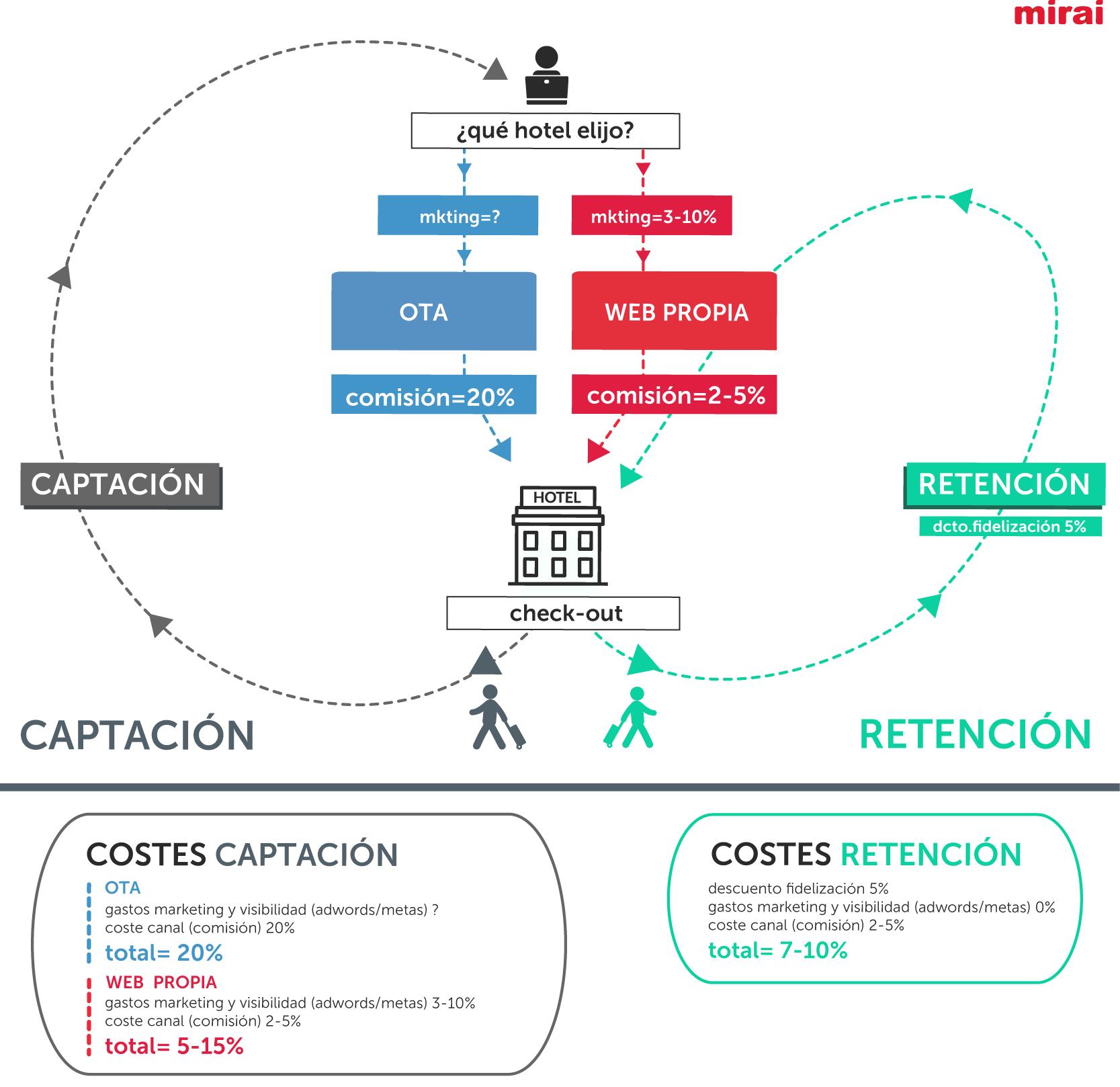 Captación vs. retención