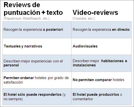 comparativa reviews hotel texto y video