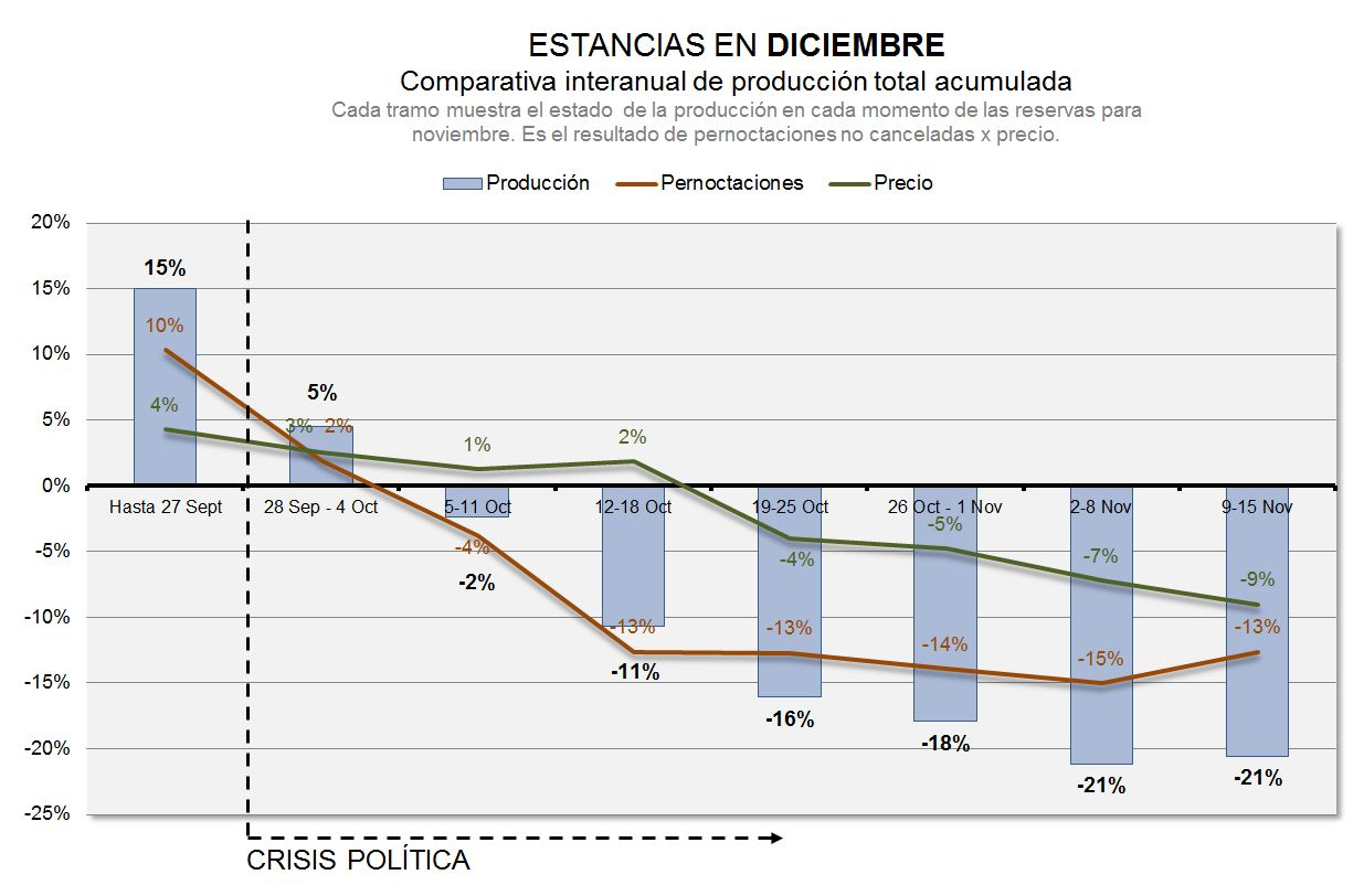 acumulado pernoctaciones precios hotel barcelona diciembre 2017