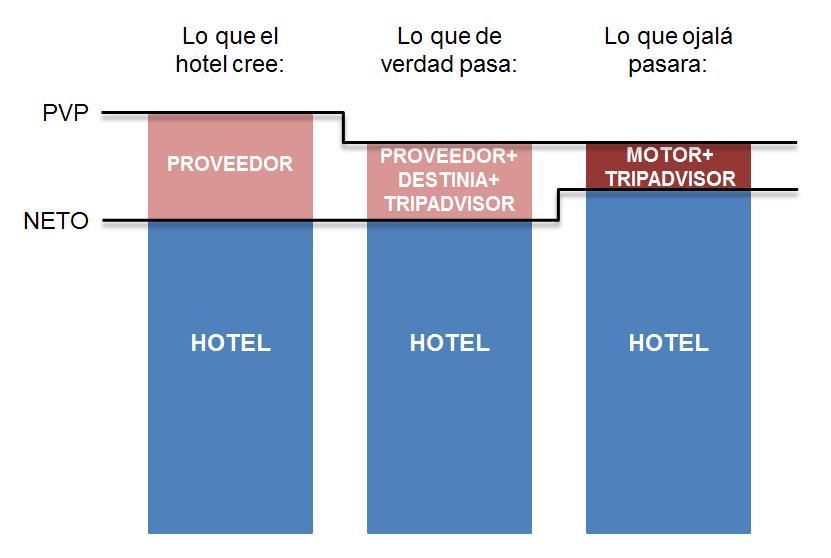 dumping precio hotel proveedor ota net destinia