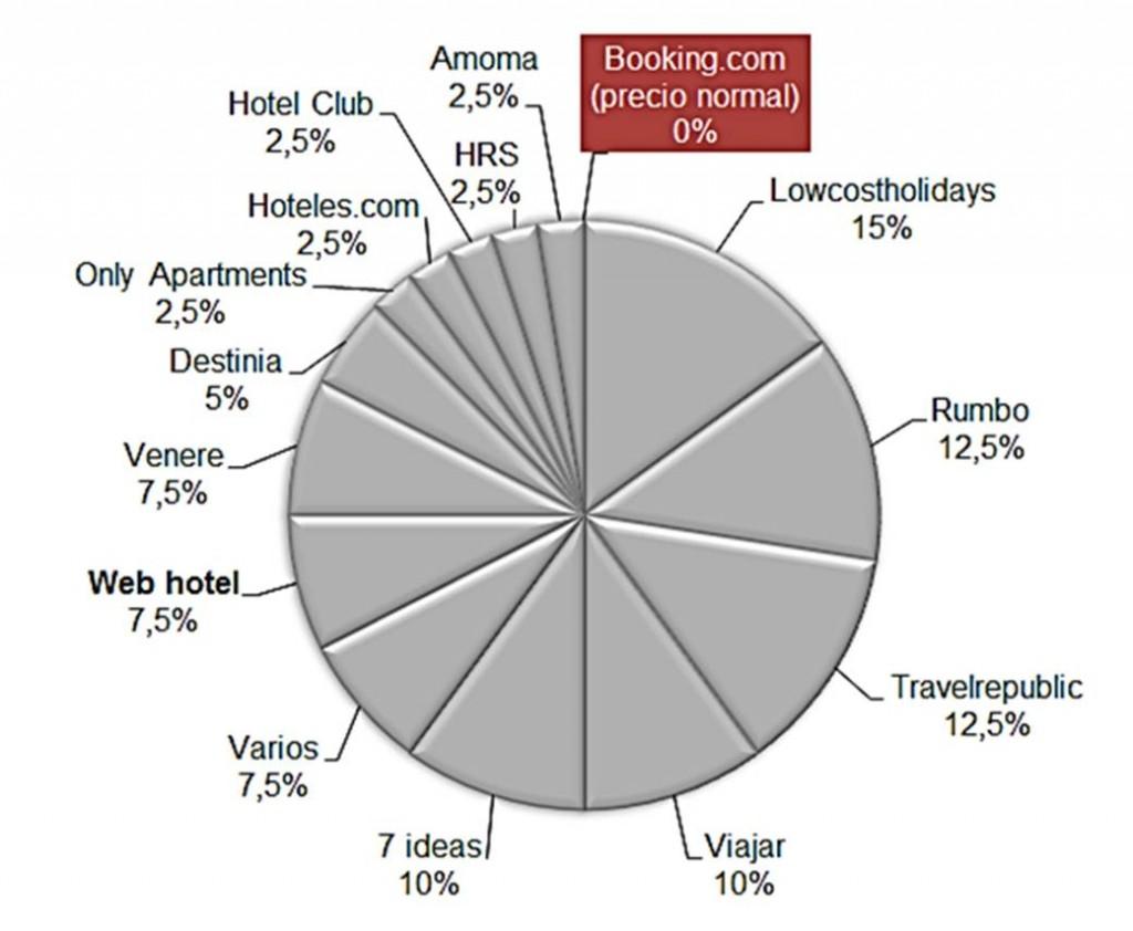 Gráfico: Dónde es más barato reservar 40 hoteles, indluyendo Booking.com