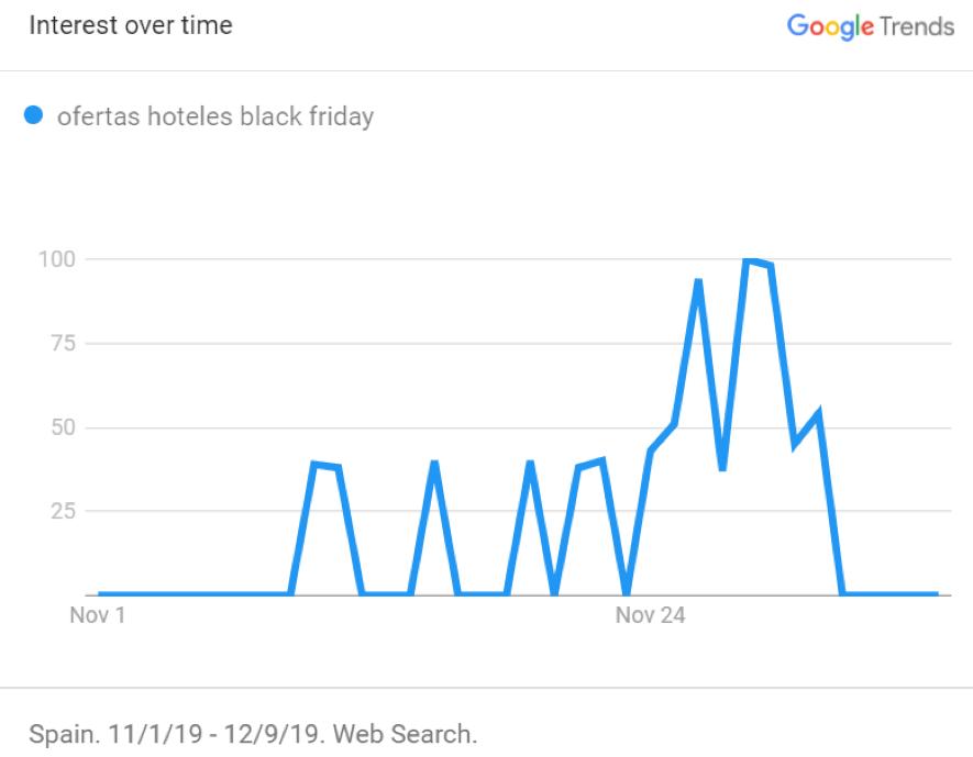 Goole Trends