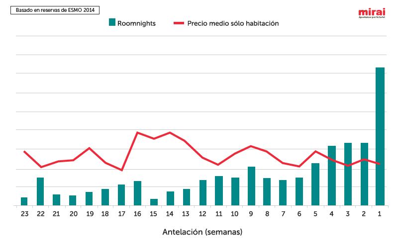 Gráfico ESMO 2014